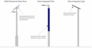 SOLAR COLLECTION METHODS FOR SOLAR LIGHTING APPLICATIONS